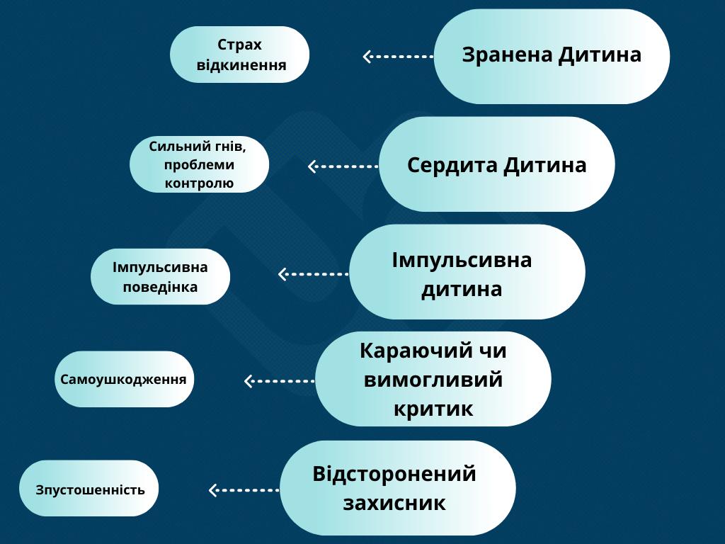 Схема-терапія пограничного розладу особистості - фото № 1