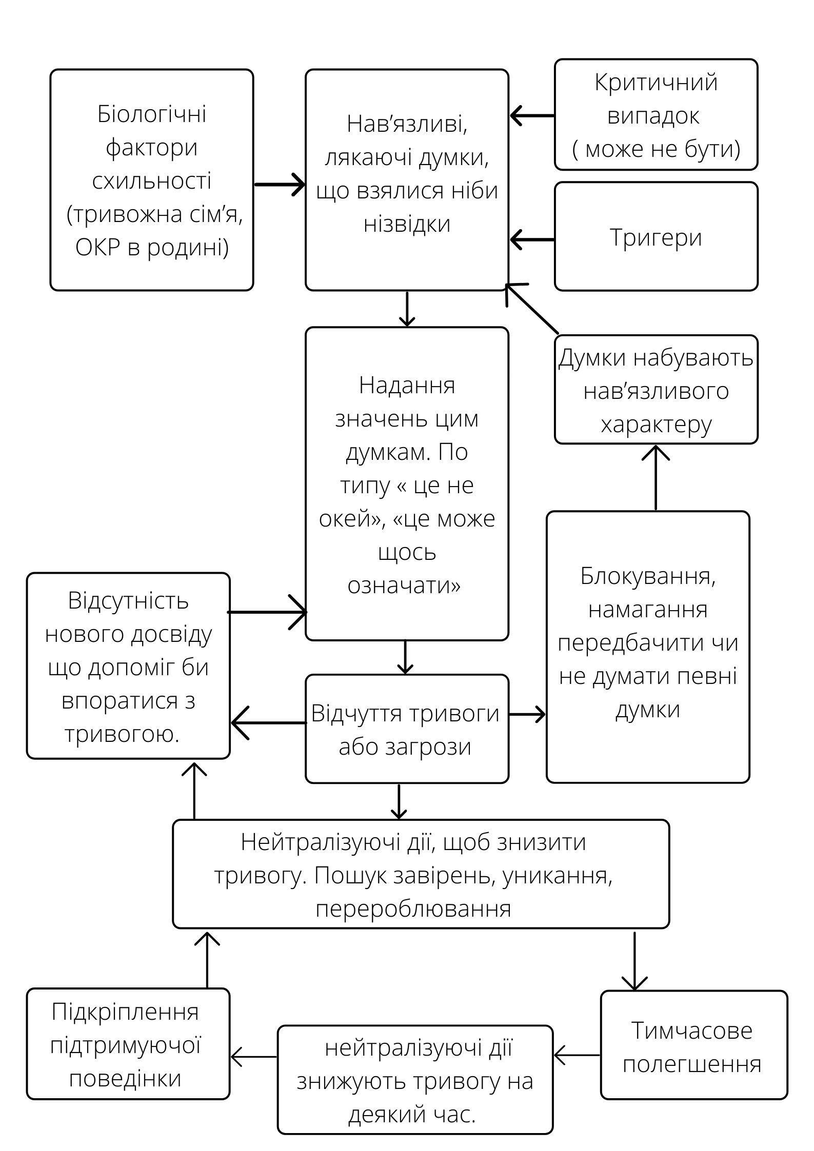 Обсесивно-компульсивний розлад - фото № 4
